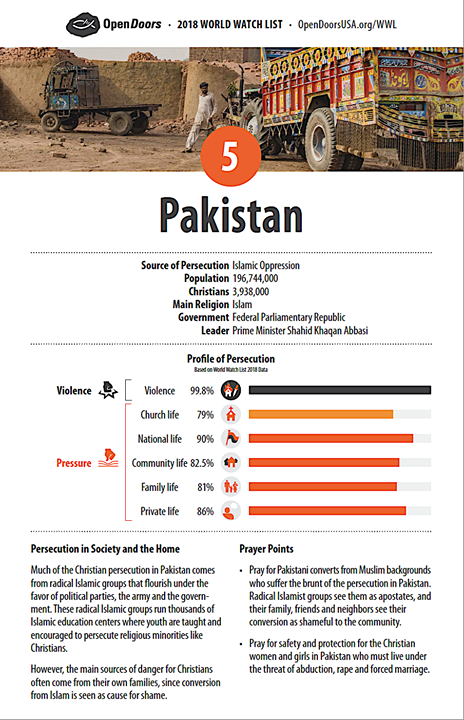 Open Doors has named Pakistan as  #5 on the World Watch List of Persecuted Chris…